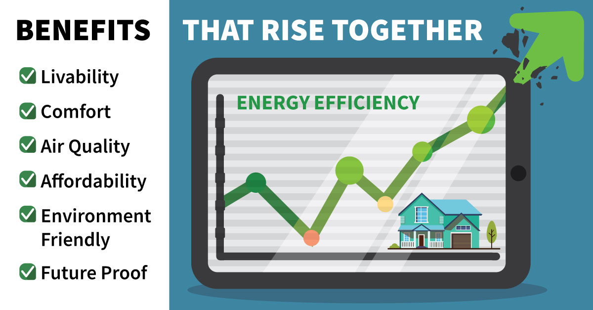 Home Efficiency Rebate benefits