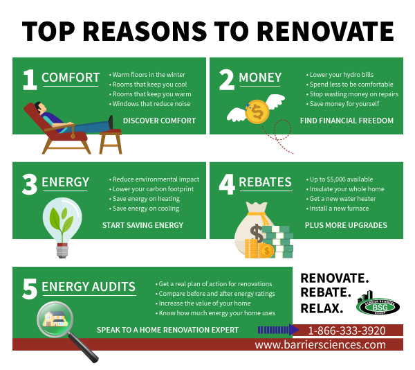 Top Reasons to Renovate